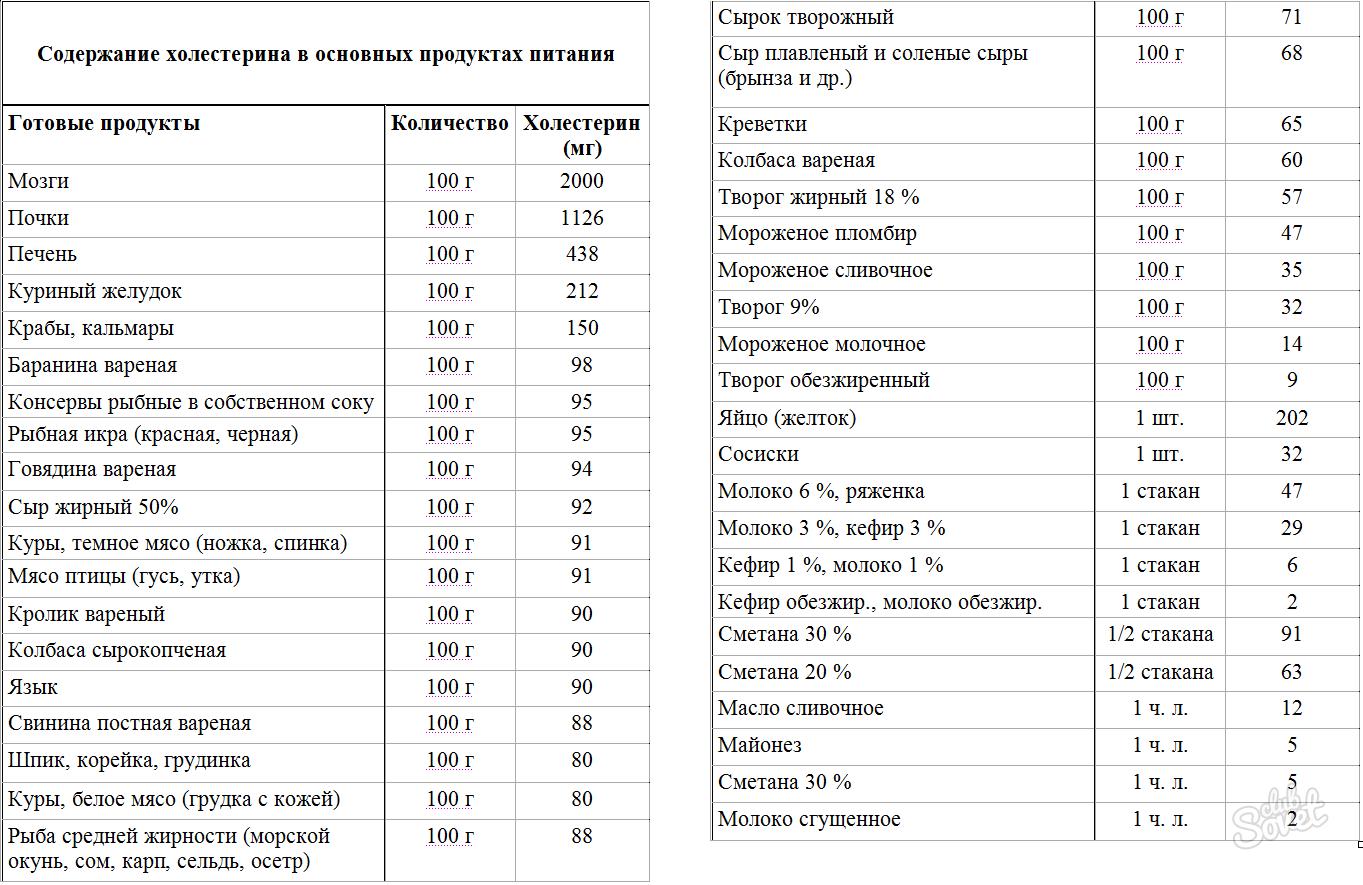 Как кефир влияет на уровень холестерина