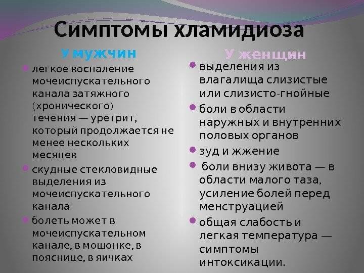 хламидии симптомы