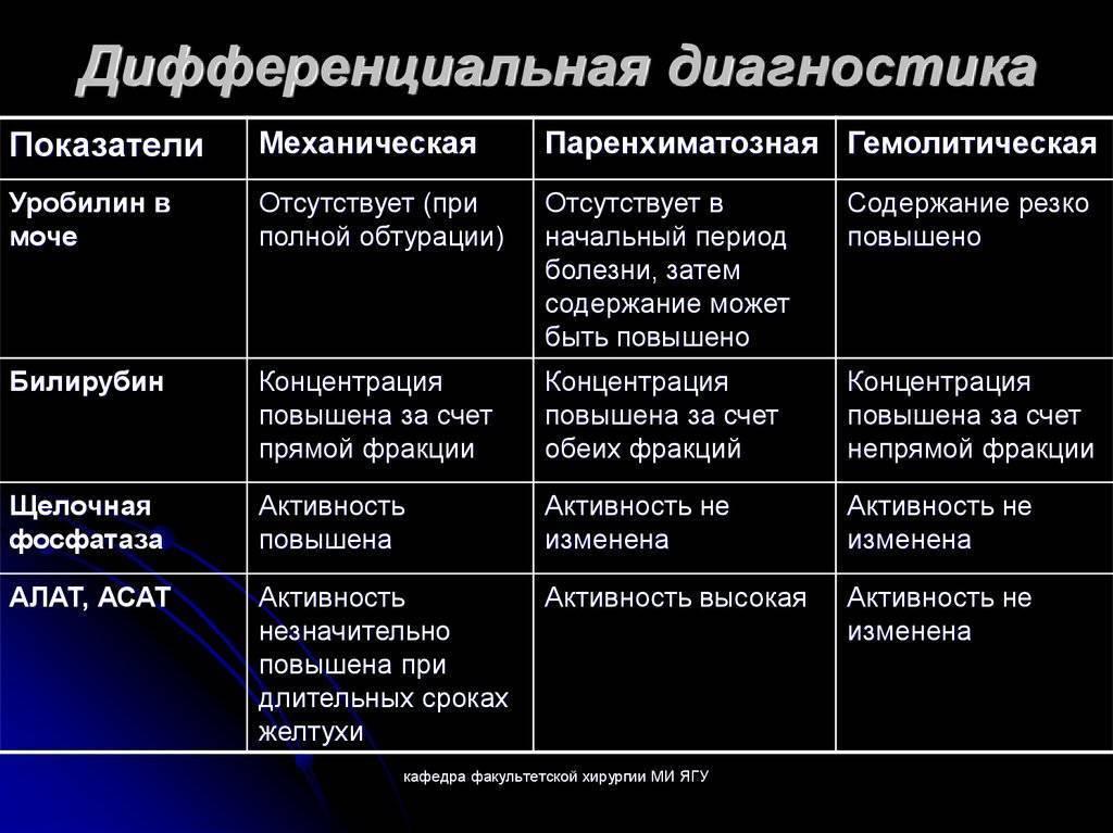 Классификация желтух: сравнительная таблица всех видов