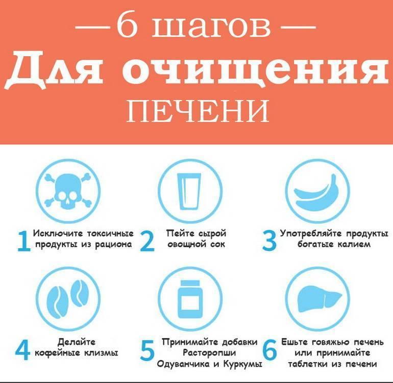 продукты для очищения печени