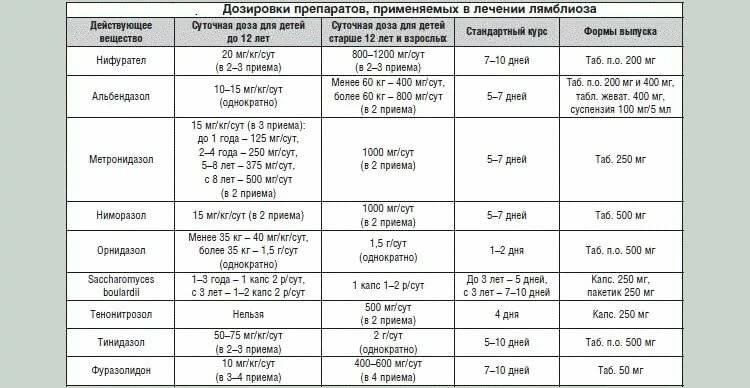 Симптомы лямблий – признаки и схема лечения у взрослых