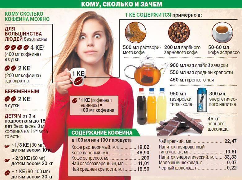 Кофе и холестерин: можно ли пить данный напиток при повышенном уровне холестерола в крови
