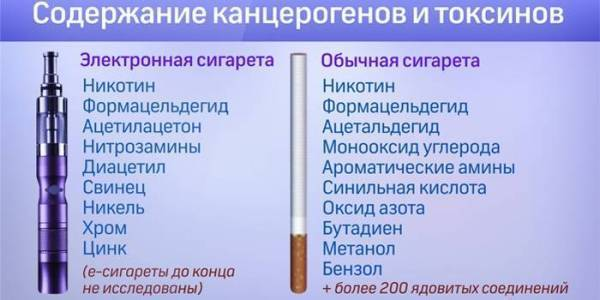 Ангина от курения, почему?