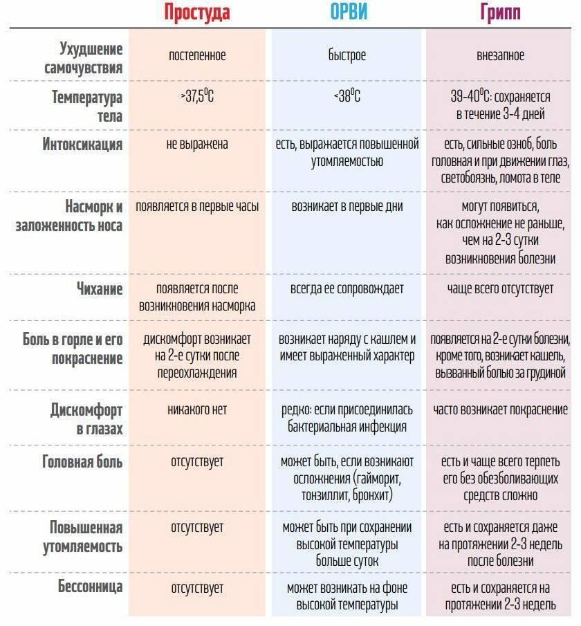 В чем разница между гриппом и ангиной