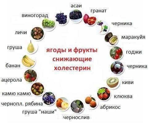 нормализация холестерина в крови