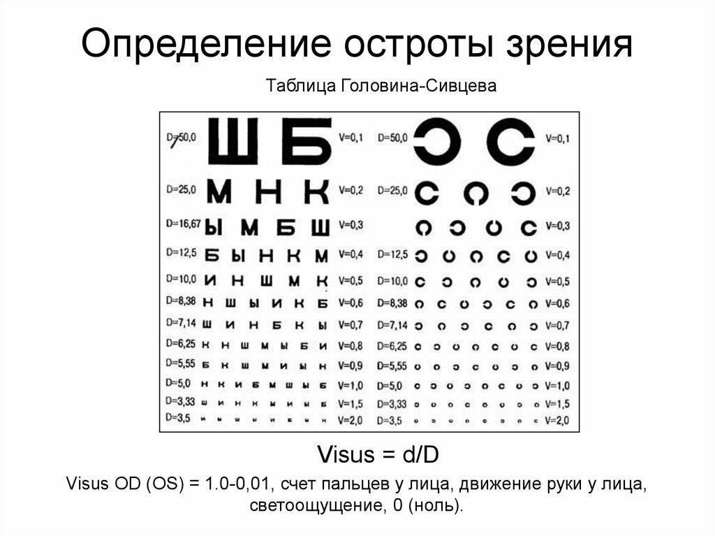 Зрение у человека