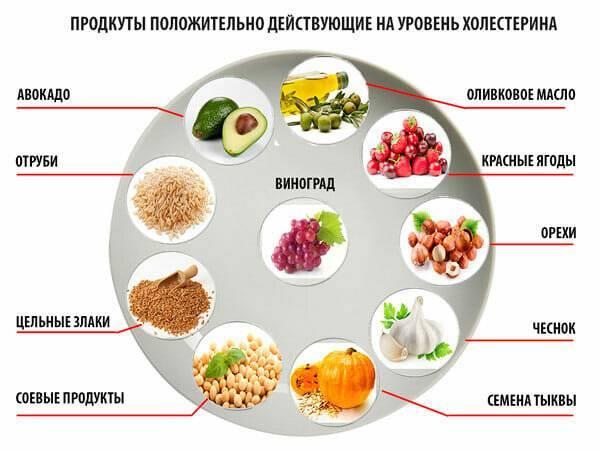 цветная капуста и холестерин