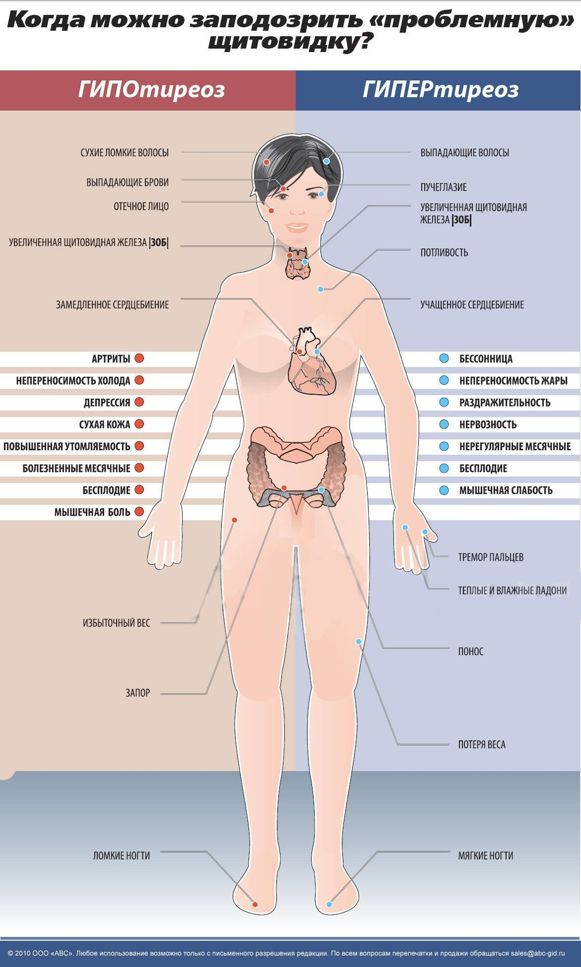 Чем опасно заболевание щитовидной железы? • русский доктор