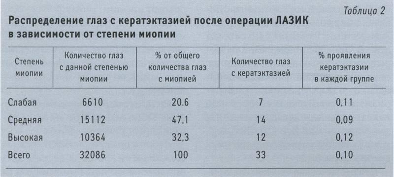 Миопия (близорукость) высокой 3 степени