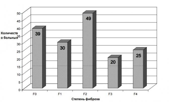 Фиброз печени 4 степени и гепатит с: лечение, сколько живут, прогноз