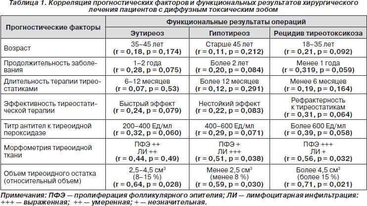 Тиреопероксидаза и антитела к ней: анализ, норма, причины повышения