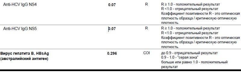 Ложноположительный анализ на гепатит c