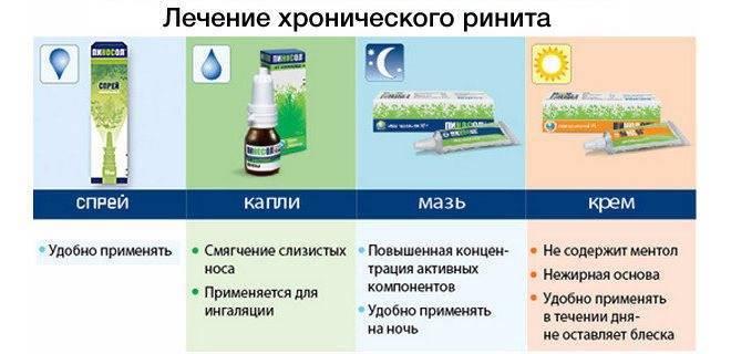 Вазомоторный ринит. симптомы и лечение у детей, взрослых, препараты, народные средства, лазерная терапия