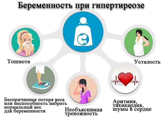 беременность при отсутствии щитовидной железы