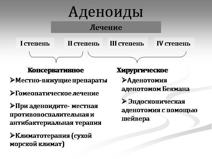 Аденоиды. симптомы, причины воспаления, лечение и удаление аденоидов.