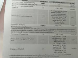Тиреопероксидаза: антитела повышены - что это значит