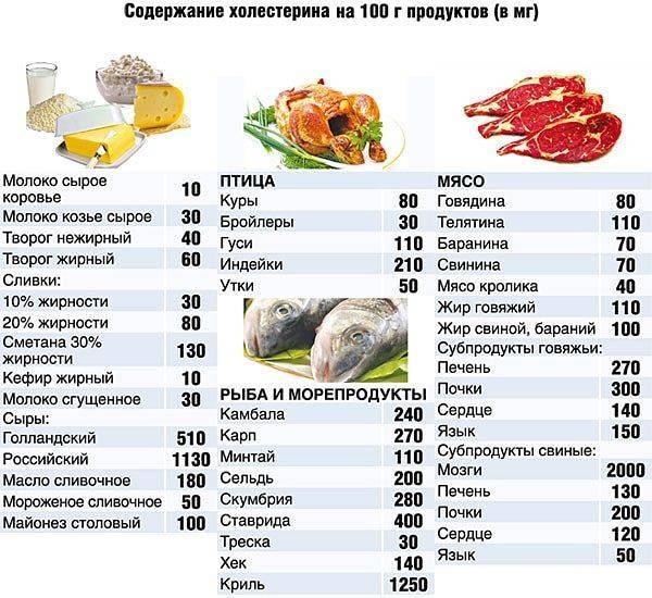 Картофель при холестерине можно есть