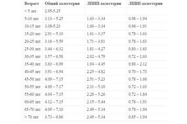 уровень холестерина мужчин после 50 лет