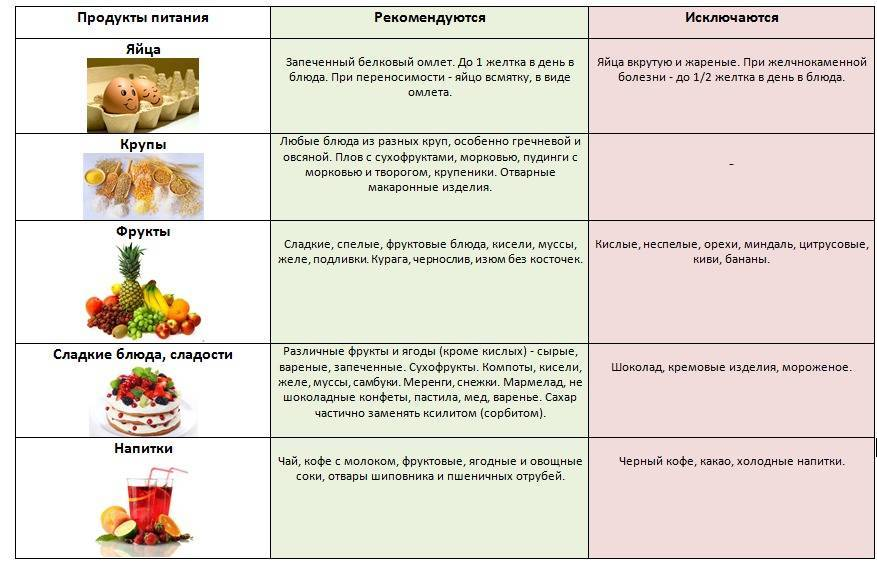 хронический холецистит диета 5