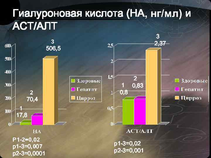 Показания алт и аст при гепатите