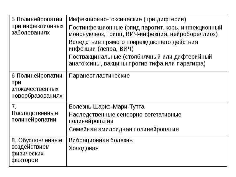 Код полинейропатии нижних конечностей по мкб 10