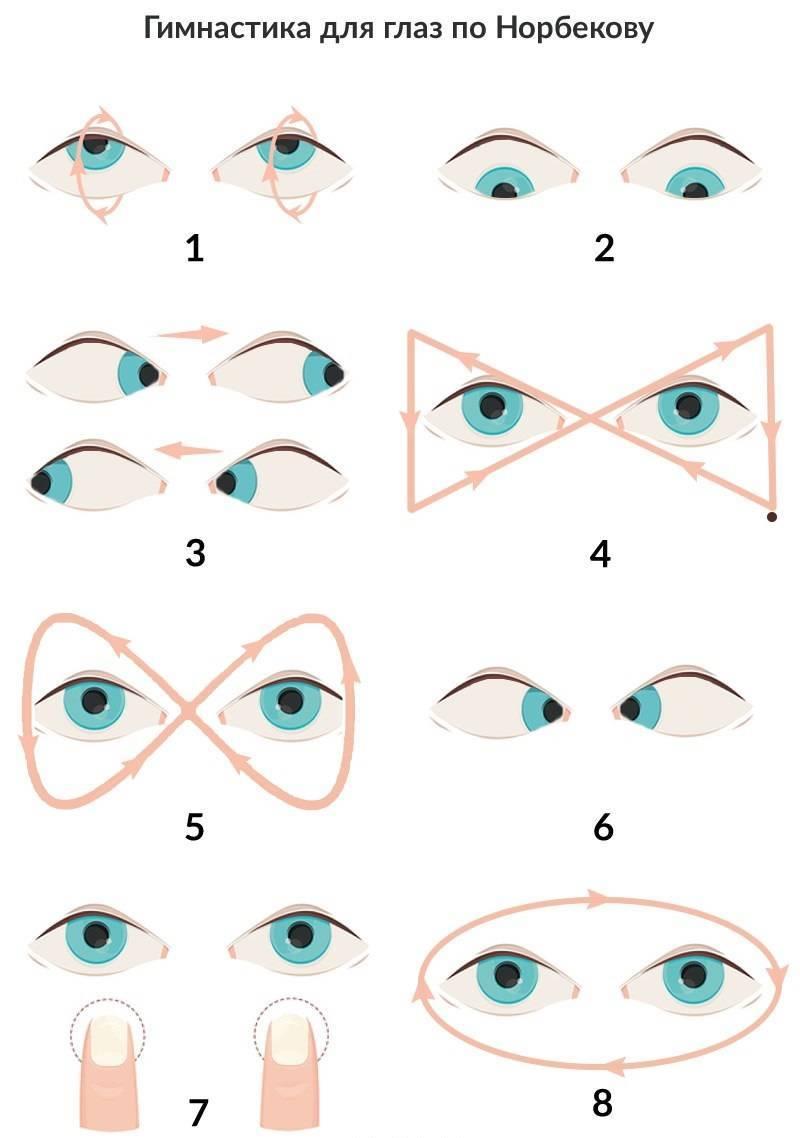 Гимнастика для глаз для улучшения зрения. гимнастика для глаз для детей. гимнастика для глаз при близорукости и дальнозоркости. отзывы врачей