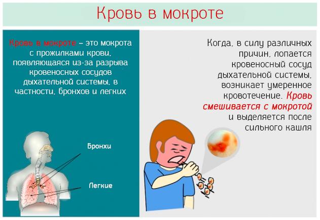 кровь в мокроте при отхаркивании