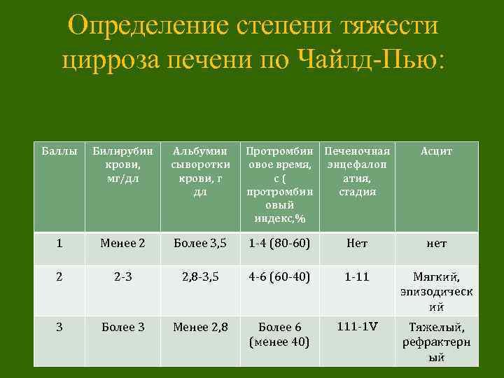 уровень билирубина при циррозе печени