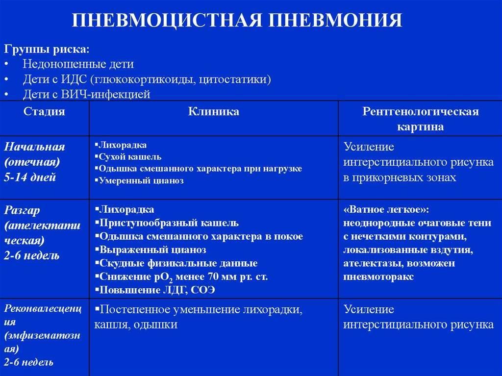 пневмоцистная пневмония у вич инфицированных лечение