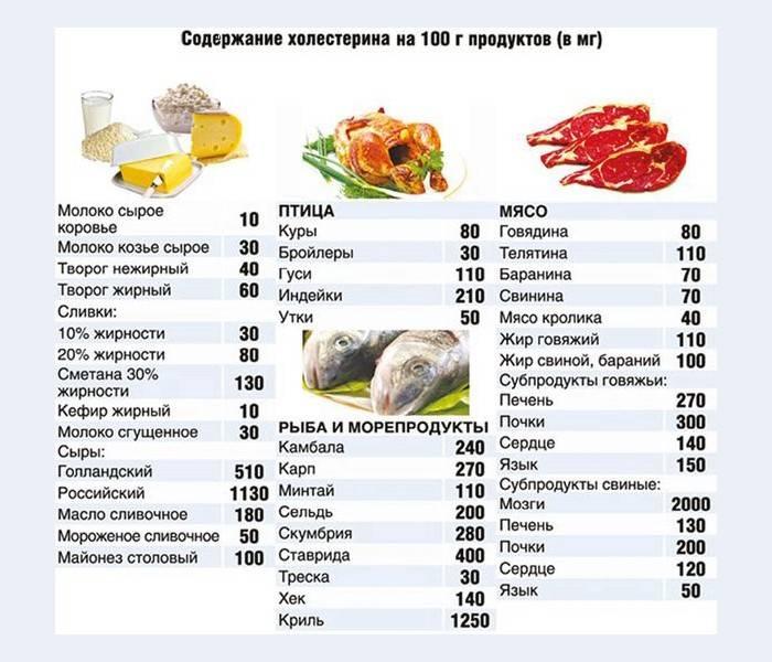холестерин в мясе количество