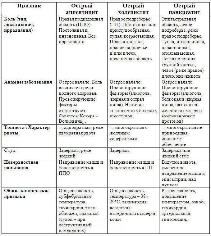 Острый холецистит – симптомы, лечение, классификация болезни