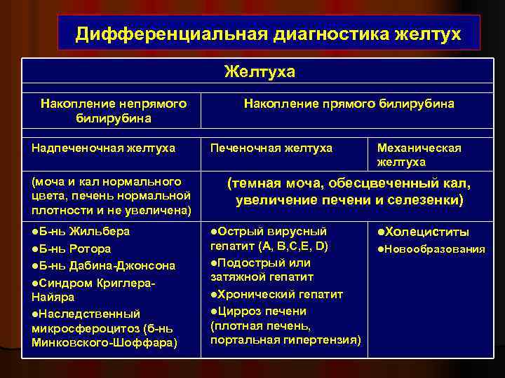 Желтухи дифференциальная диагностика таблица