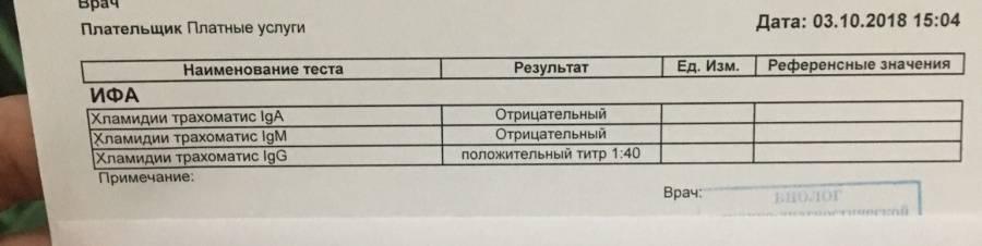 Таблица расшифровки анализа крови на хламидии