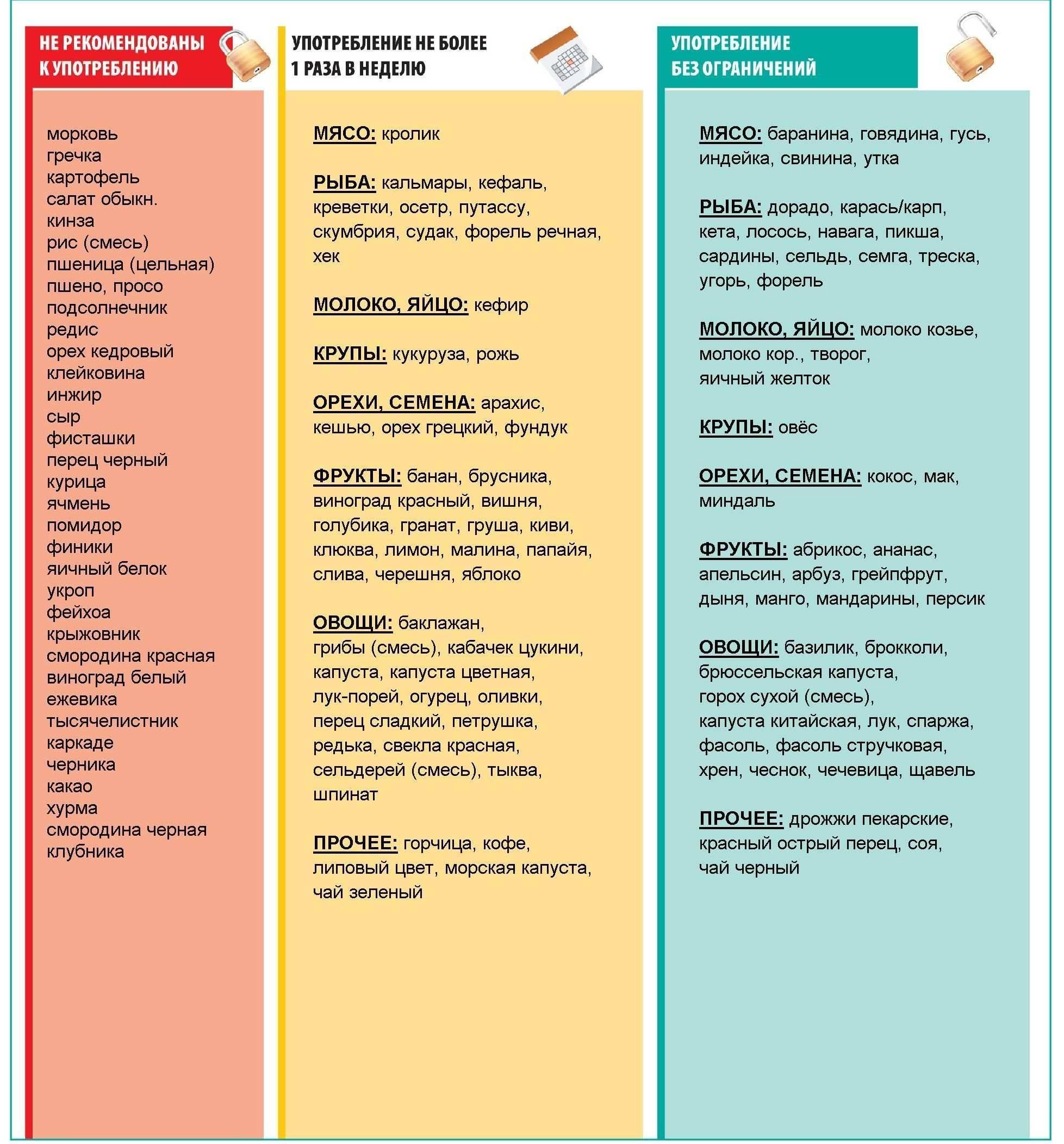 Диета при аллергическом дерматите: запрещенные и разрешенные продукты