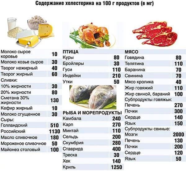 Какие продукты нельзя употреблять при повышенном холестерине?