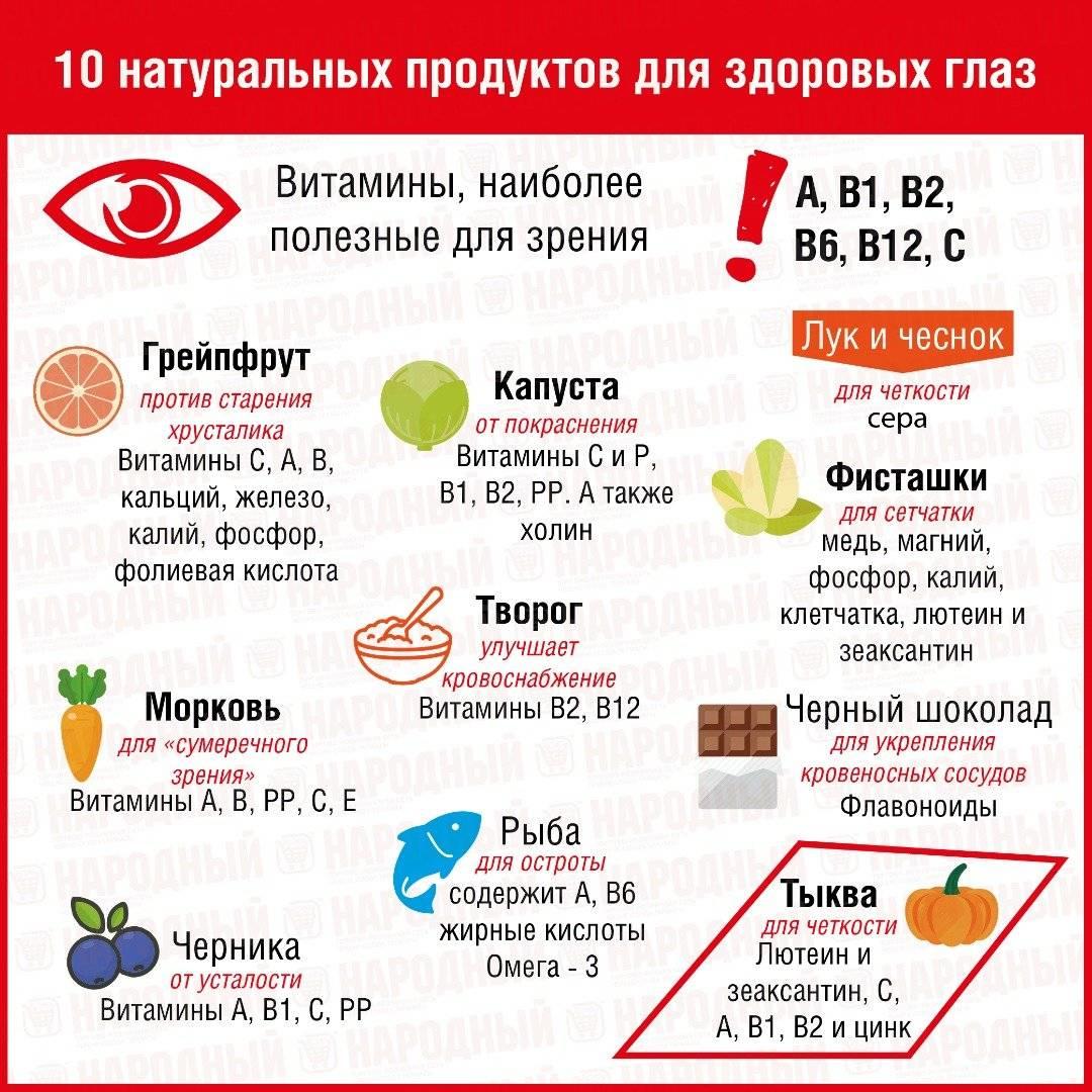 продукты для зрения улучшения зрения