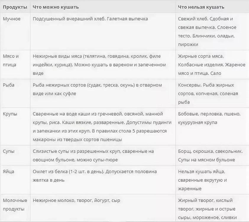 Диета 5 стол: что можно, чего нельзя (таблица), меню на неделю