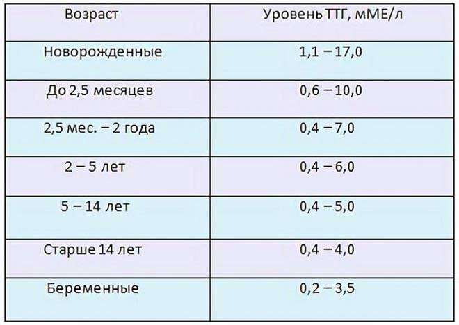 Проблемы с ттг, влияет ли он на зачатие??? - запись пользователя ольга (id2175619) в сообществе зачатие в категории негинекологические заболевания и зачатие - babyblog.ru