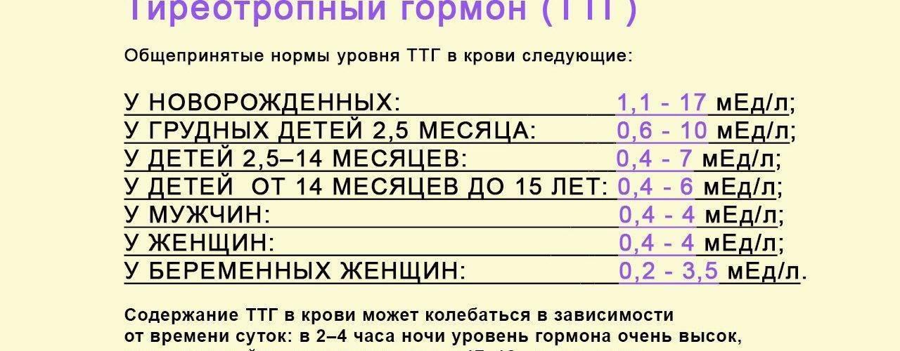 ттг норма таблица
