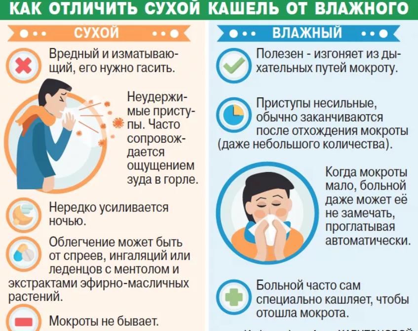 непрекращающийся сухой кашель у взрослого