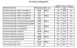 Anti ascaris igg положительный коэффициент позитивности. антитела к аскаридам и положительный результат