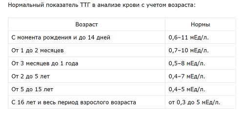 Гормоны щитовидной железы норма у подростков таблица