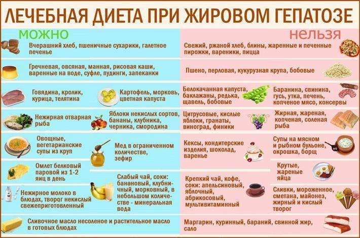 жировой гепатоз печени диета 5 меню на неделю