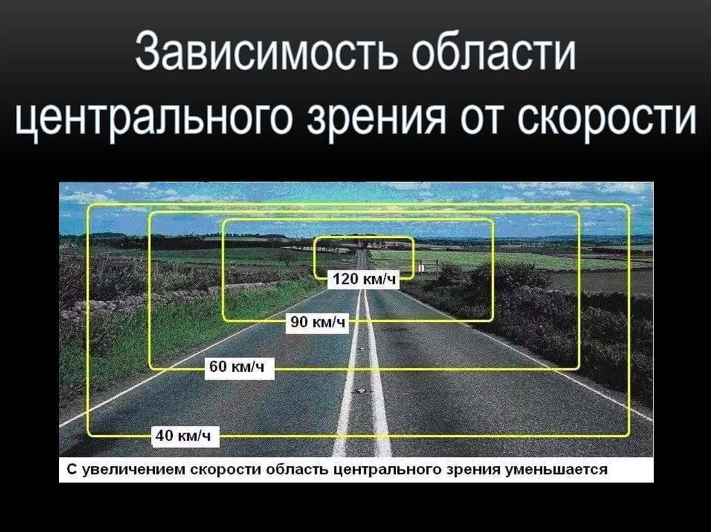 боковое зрение как называется