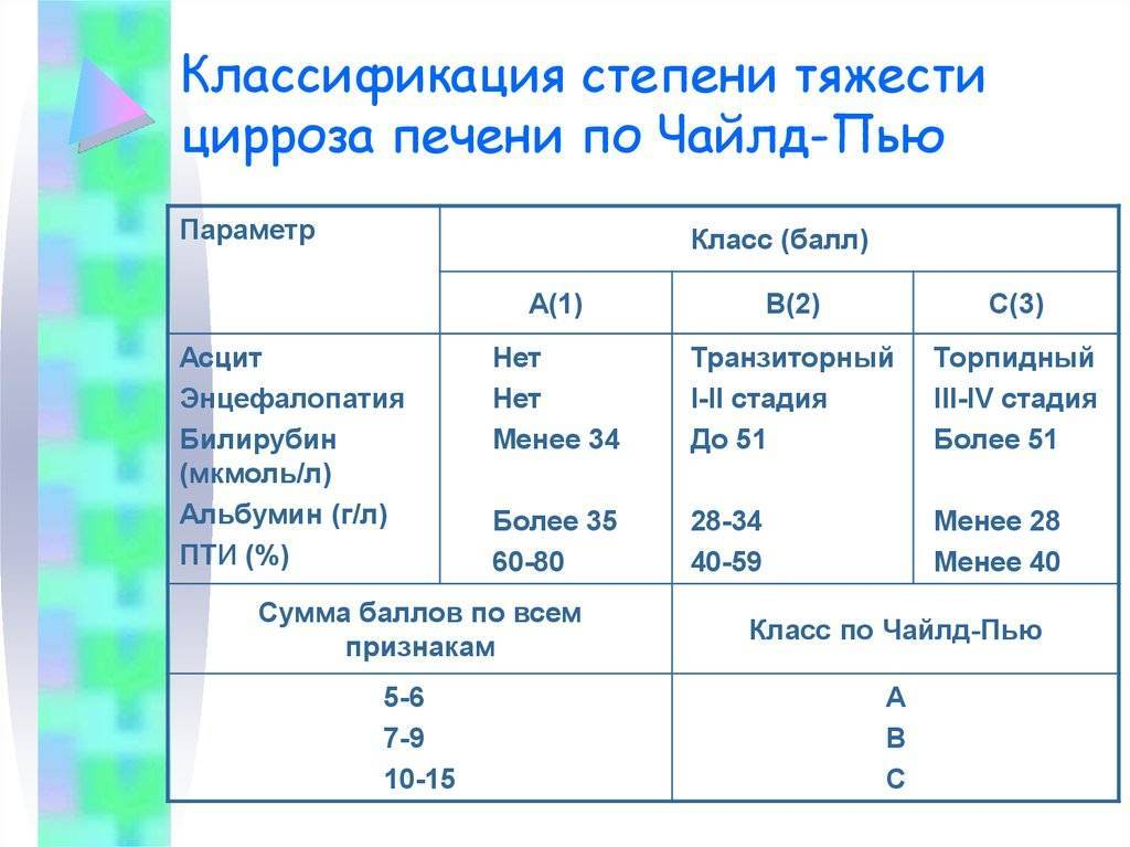 Классификация цирроза печени по чайлд-пью: класс а б с