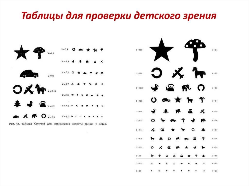 таблицы для проверки зрения у детей