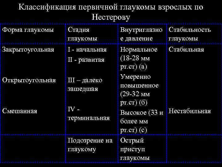 глаукома классификация