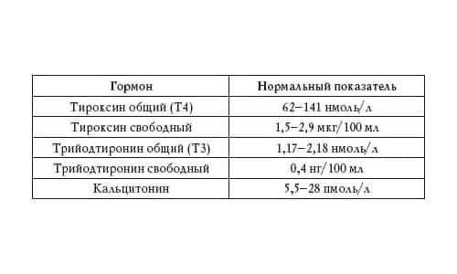 Анализы на гормоны: ттг, т4, ат к тпо. какие анализы сдавать не нужно. гормоны щитовидной железы: расшифровка анализов.