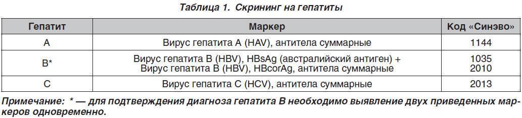 антитела к гепатиту b