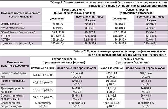 какие анализы крови при заболевании печени